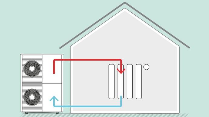 Luft/Wasser-Wärmepumpe in Monoblock-Bauweise