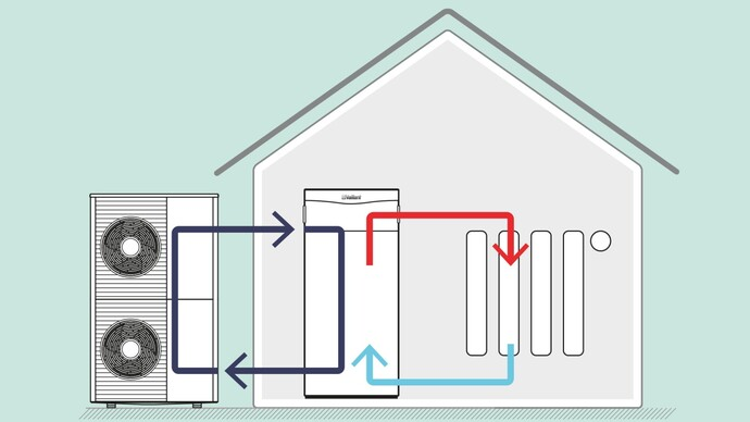 Luft/Wasser-Wärmepumpe in Split-Bauweise