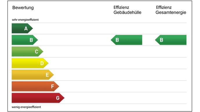 Beispiel einer Gebäudebewertung mittels Gebäudeenergieausweis