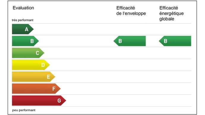 Exemple d'évaluation d'un bâtiment au moyen d'un certificat énergétique cantonal des bâtiments