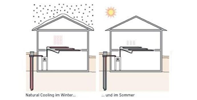 Passive Kühlung bzw. Natural Cooling
